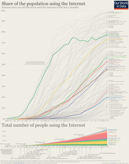 How Electronic Access To Information Impacts Lives Around The World